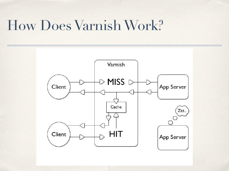 How Does Varnish Work?