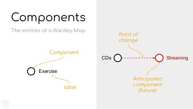 Components Exercise The entities of a Wardley Map Component label CDs Point of change Streaming Anticipated component (fut...