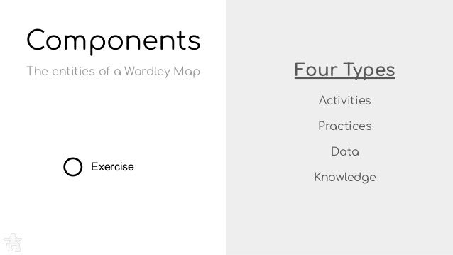Four Types Activities Practices Data Knowledge Components Exercise The entities of a Wardley Map