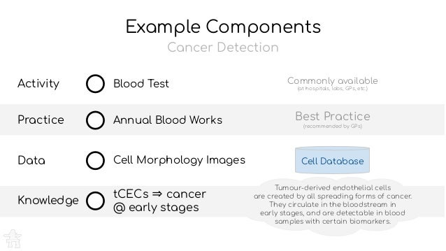 Example Components Blood Test Annual Blood Works Cell Morphology Images tCECs ⇒ cancer @ early stages Activity Practice Da...