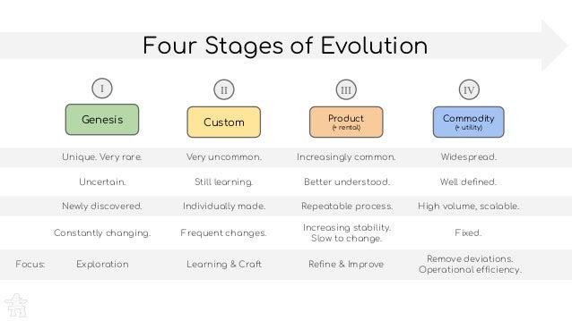 Focus: Four Stages of Evolution Genesis Custom Product (+ rental) Commodity (+ utility) Exploration Unique. Very rare. Unc...