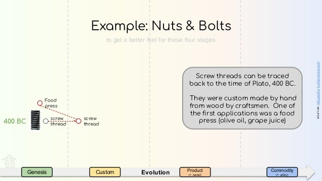 EvolutionGenesis Custom Product (+ rental) Commodity (+ utility) Example: Nuts & Bolts sources:wikipedia,boltscience.com s...