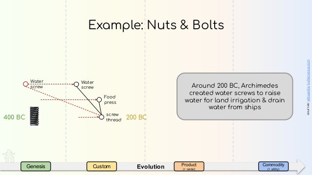 EvolutionGenesis Custom Product (+ rental) Commodity (+ utility) Water screw Example: Nuts & Bolts sources:wikipedia,bolts...