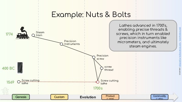 EvolutionGenesis Custom Product (+ rental) Commodity (+ utility) Example: Nuts & Bolts 400 BC sources:wikipedia,boltscienc...