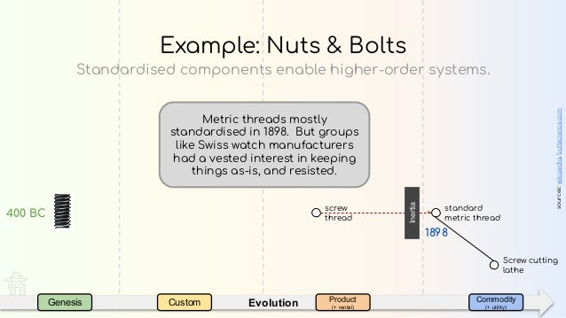 EvolutionGenesis Custom Product (+ rental) Commodity (+ utility) Standardised components enable higher-order systems. Exam...