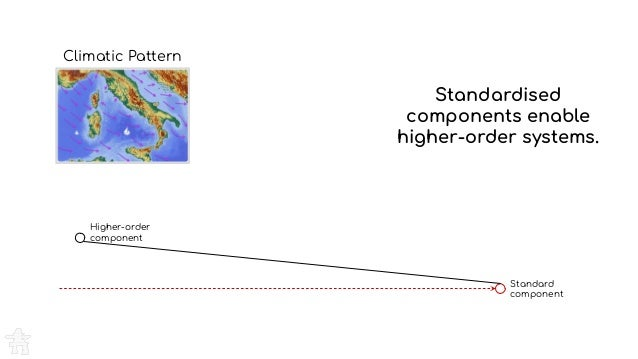 Climatic Pattern Standardised components enable higher-order systems. Standard component Higher-order component