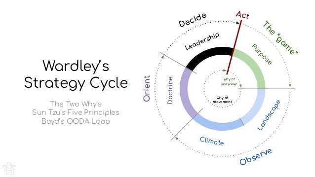 """Decide Act Purpose The """"gam e"""" Landscape Climate Doctrine Leadership Orient Observe why of purpose why of movement Wardley..."""