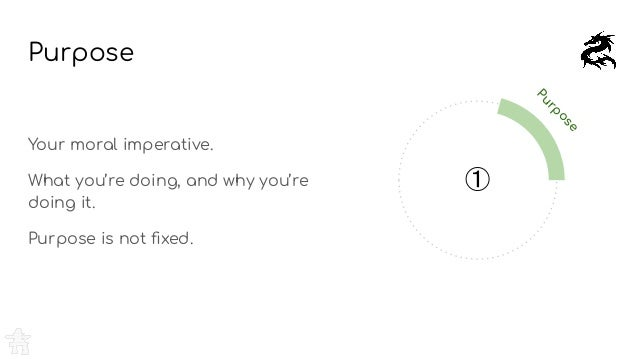 Purpose Your moral imperative. What you're doing, and why you're doing it. Purpose is not fixed. Purpose ①