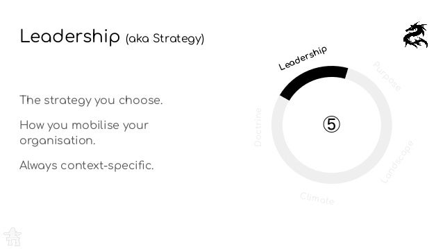 Leadership (aka Strategy) The strategy you choose. How you mobilise your organisation. Always context-specific. Purpose Lan...