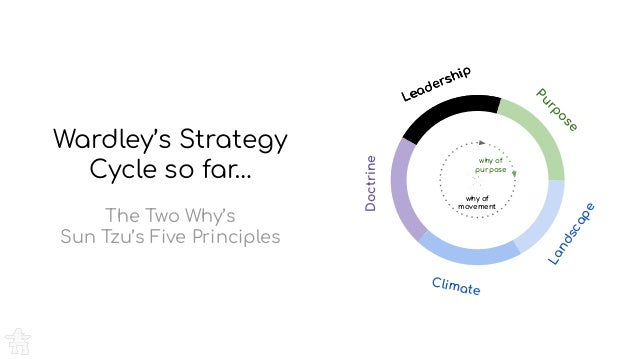 Purpose Landscape Climate Doctrine Leadership ⑤ Purpose Landscape Climate Doctrine Leadership why of purpose why of moveme...