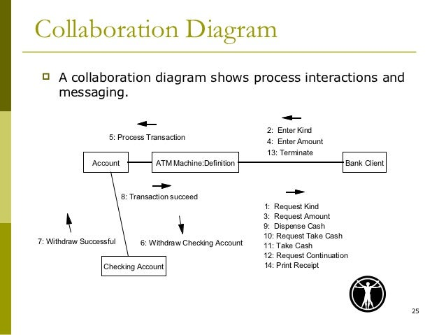 Uml collaboration diagram ccuart Image collections