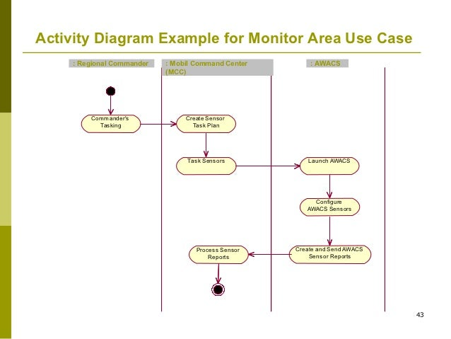 Uml activity diagram example for monitor area use case ccuart Choice Image