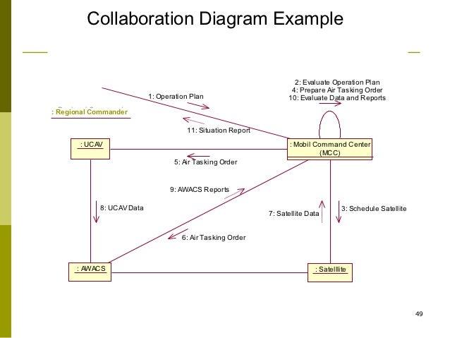 Uml collaboration diagram ccuart Choice Image