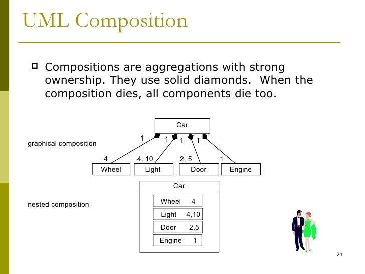 intro uml uml composition
