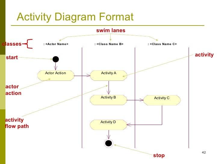 Uml Video Game Activity Diagram