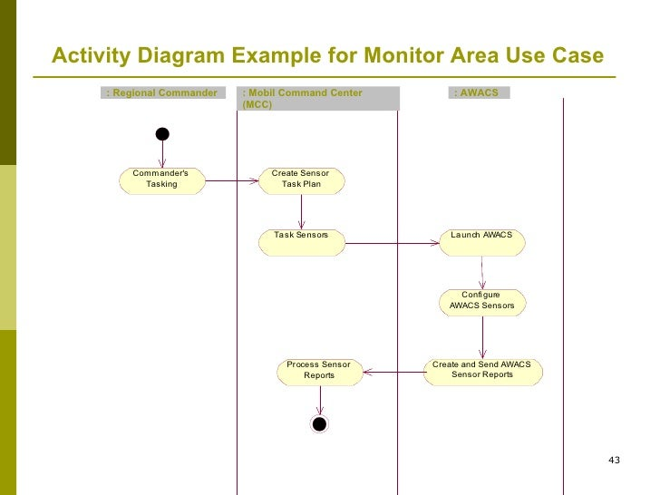 Intro uml activity diagram example for monitor area use case ccuart Choice Image