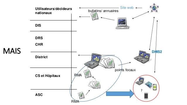 Utilisateurs/décideurs nationaux DIS DRS CHR District CS et Hôpitaux ASC MAIS points focaux RMA bulletins/ annuaires Site ...