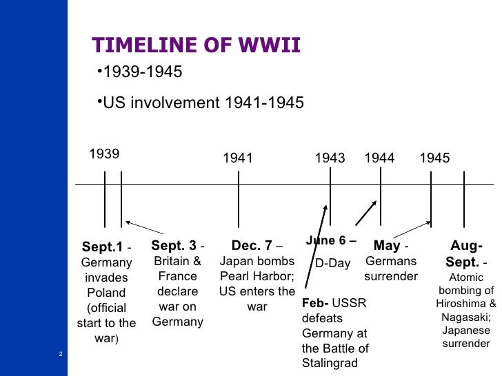 world war 2 timeline of events - Khafre