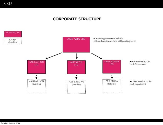 Business plan for s corporation distributions