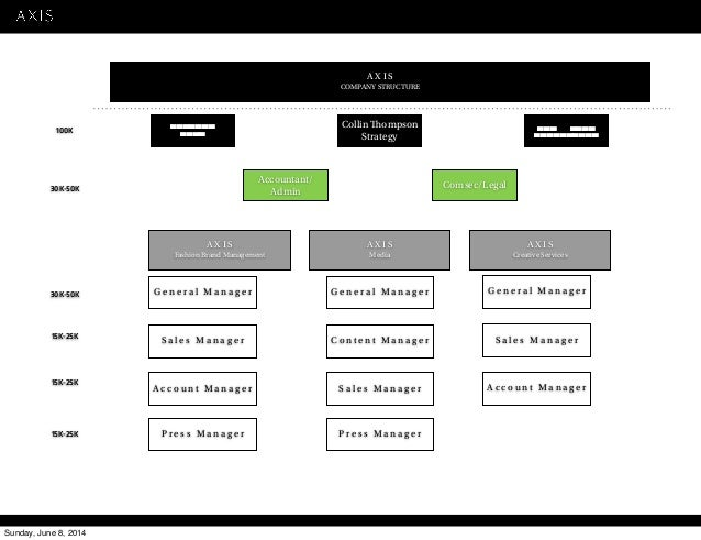 Branding company business plan