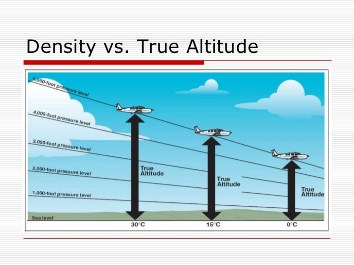 relationship between upthrust and density altitude