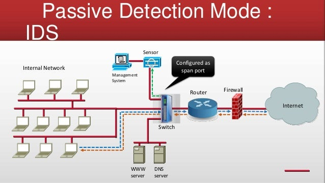 intrusion detection system The officescan firewall also includes an intrusion detection system (ids) when enabled, ids can help identify patterns in network packets that may indicate an attack on the officescan clientthe officescan firewall can help prevent the following well-known intrusions.