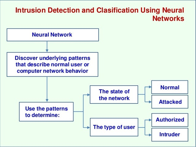 Intrusion Detection with Neural Networks