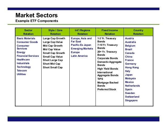 Ia Market Adaptive Portfolio Strategies Maps Presentation