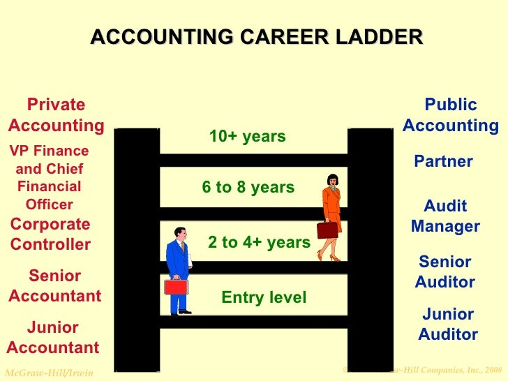 corporate tax accountant career path Career path for a tax accountant career (selfaccounting) submitted 4 years ago by sirdoc7x7 i just finished my first year of public accounting at a small/mid size firm.