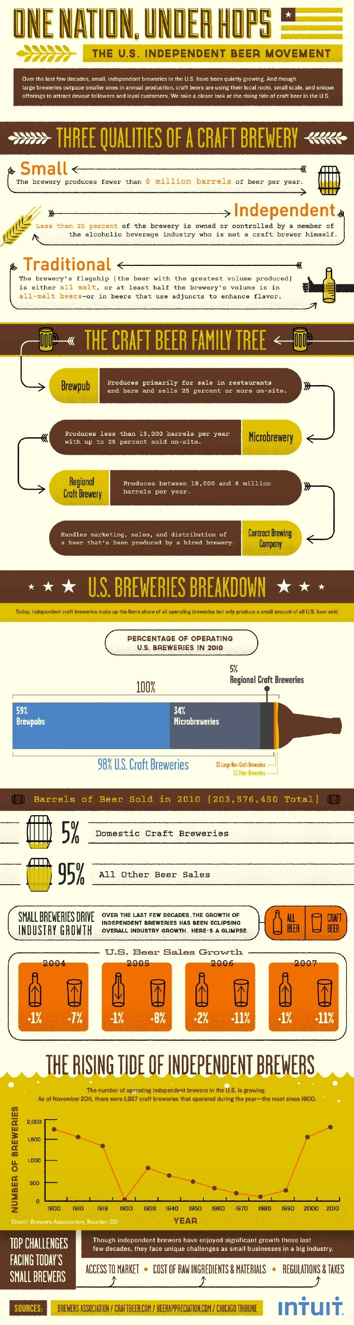 How Indie Brewers are Outpacing Beer Industry Growth