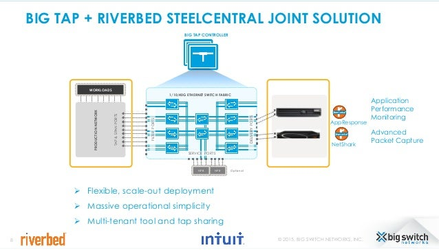Learn how Intuit created an application-aware network performance pla…