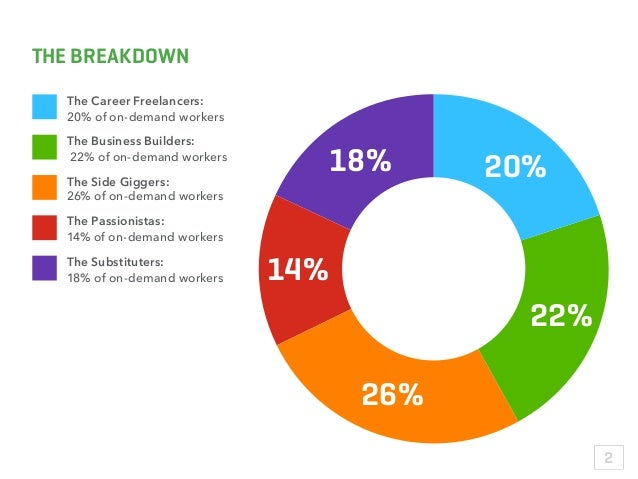 20% 22% 26% 14% 18% THE BREAKDOWN The Career Freelancers: 20% of on-demand workers The Business Builders: 22% of on-demand...