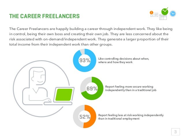 THE CAREER FREELANCERS The Career Freelancers are happily building a career through independent work. They like being in c...