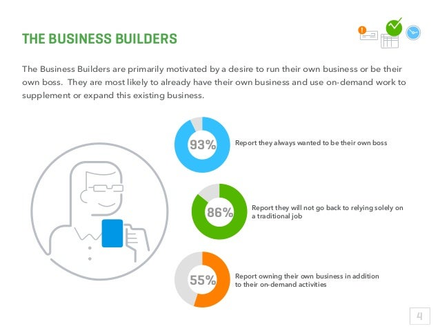 THE BUSINESS BUILDERS The Business Builders are primarily motivated by a desire to run their own business or be their own ...
