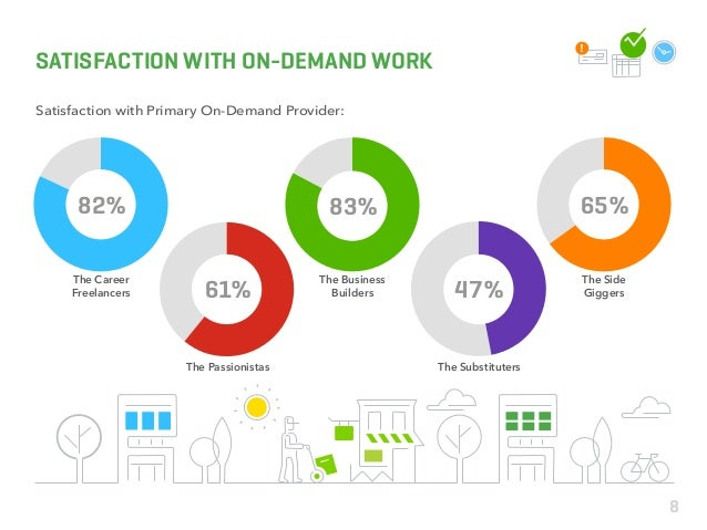 82% 83% 65% 61% 47% SATISFACTION WITH ON-DEMAND WORK Satisfaction with Primary On-Demand Provider: The Career Freelancers ...