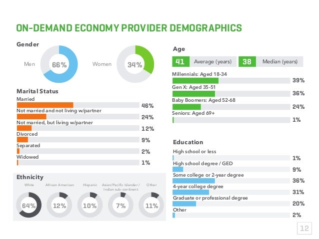 ON-DEMAND ECONOMY PROVIDER DEMOGRAPHICS Men White African American Hispanic Asian/Pacific Islander / Indian sub-continent ...