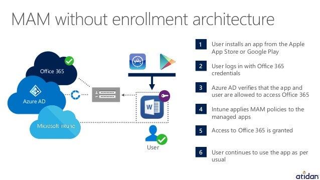Microsoft Intune - Empowering Enterprise Mobility