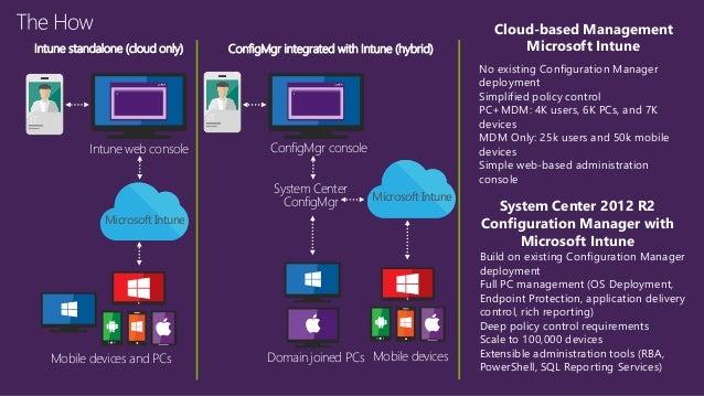 Microsoft Intune Y Gesti 243 N De Identidad Corporativa