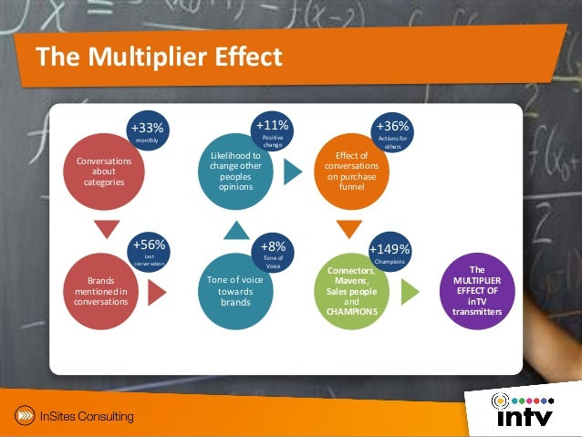 """what is the multiplier effect essay The economic trickle-down effect of construction  e condos will have a """"multiplier effect"""" of 17 to 1,  its multiplier jobs aren't created in north."""