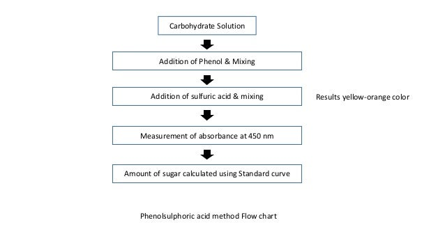 total carbohydrates using the phenol sulfuric acid method essay Abcam's total carbohydrate assay is a simple, sensitive and robust method of detecting virtually all carbohydrates the assay is based on the phenol-sulfuric acid method.
