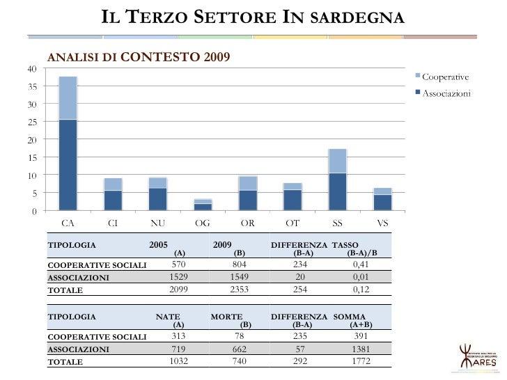 I numeri della Sardegna - Osservatorio sull'Economia Sociale e Civile in Sardegna Slide 3