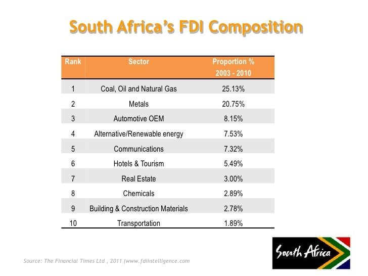 South African Investment Environment And Business