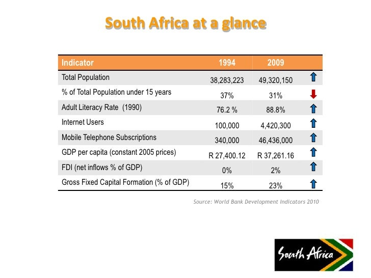 south african investment The african development bank focuses on five priority areas that are crucial for  accelerating  161 maude st, sandton, johannesburg, 2196, south africa.