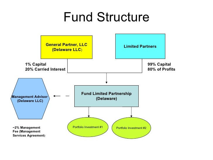 asset and general fund Self-balancing accounts which are not considered funds: general fixed assets  and general long-term debts.