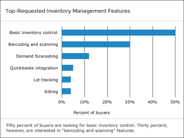 Software Advice BuyerView: Inventory Management Report 2014