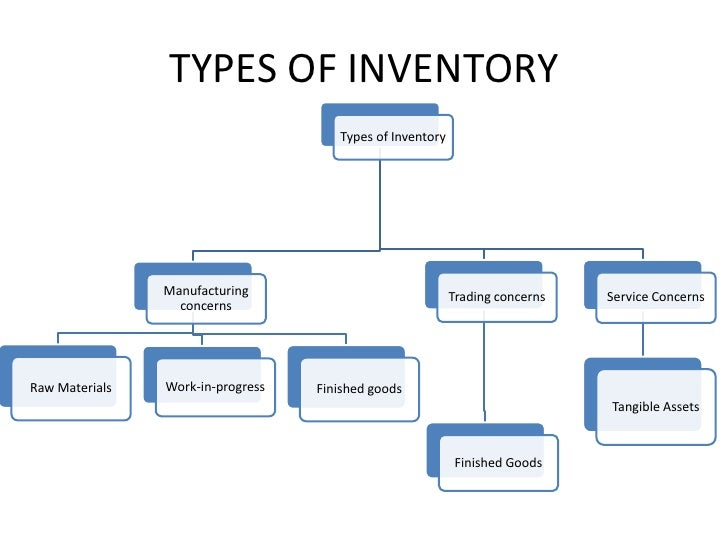 3 Types of Inventory | Raw Material | WIP | Finished Goods