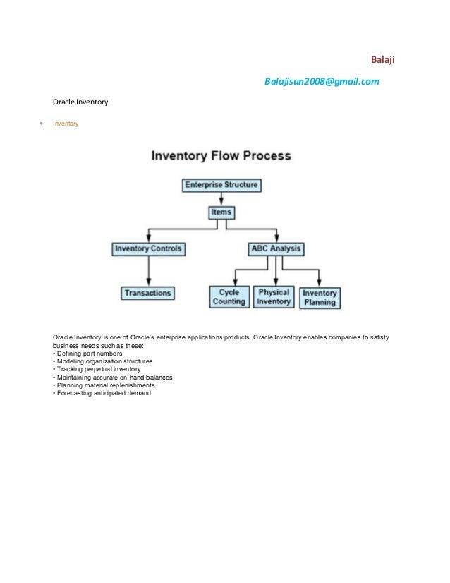 BalajiBalajisun2008@gmail.comOracle InventoryInventoryOracle Inventory is one of Oracle's enterprise applications products...