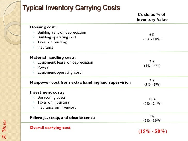 inventory carrying cost Carrying cost of inventory, or carry cost, often refers to a certain percentage of the inventory value, which represents the cost a business incurs over a certain period of time to hold and store .