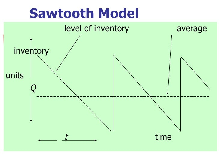 Image result for sawtooth model