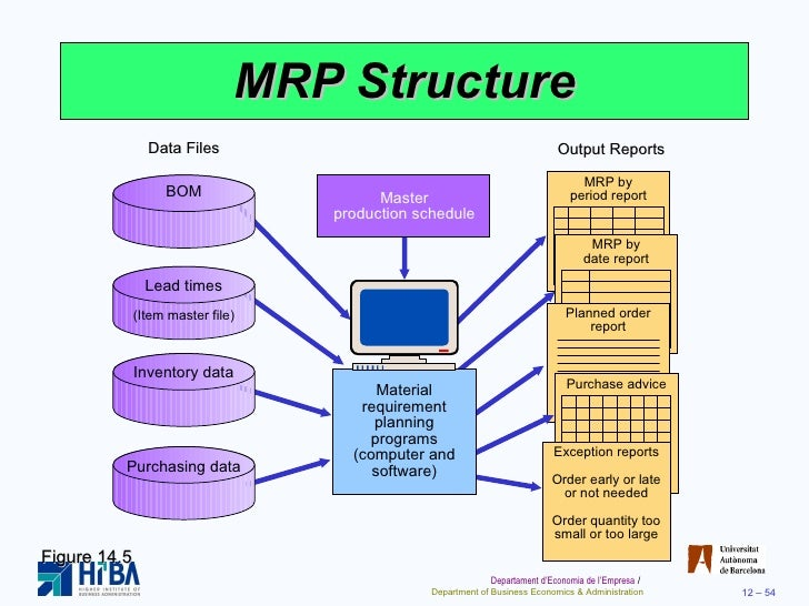 mrp erp Video created by university at buffalo, the state university of new york for the course digital thread: implementation the purpose of this module is to introduce.